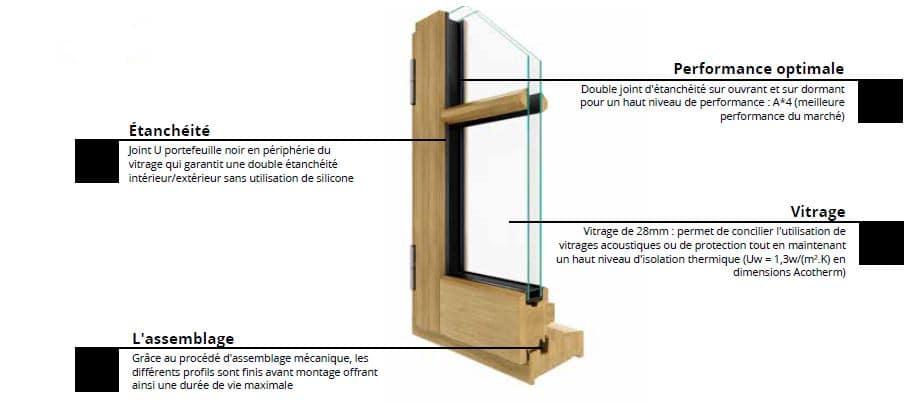 Conception de fenêtres en bois sur-mesure à Montpellier